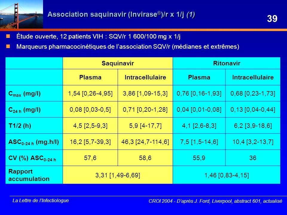 La Lettre de lInfectiologue Association saquinavir (Invirase ® )/r x 1/j (1) SaquinavirRitonavir PlasmaIntracellulairePlasmaIntracellulaire C max (mg/