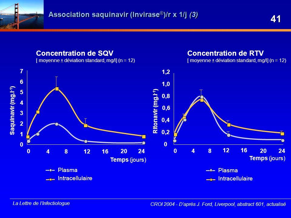 La Lettre de lInfectiologue Association saquinavir (Invirase ® )/r x 1/j (3) CROI 2004 - Daprès J. Ford, Liverpool, abstract 601, actualisé Concentrat