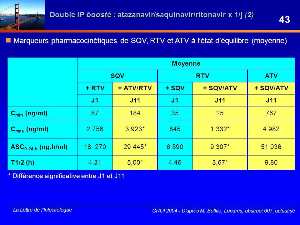 La Lettre de lInfectiologue CROI 2004 - Daprès M. Boffito, Londres, abstract 607, actualisé Double IP boosté : atazanavir/saquinavir/ritonavir x 1/j (