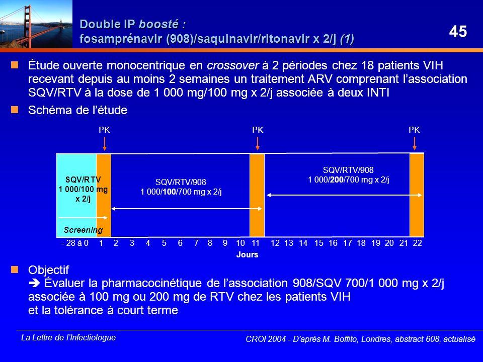 La Lettre de lInfectiologue CROI 2004 - Daprès M. Boffito, Londres, abstract 608, actualisé Étude ouverte monocentrique en crossover à 2 périodes chez