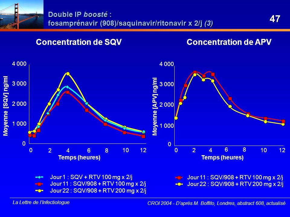 La Lettre de lInfectiologue Double IP boosté : fosamprénavir (908)/saquinavir/ritonavir x 2/j (3) CROI 2004 - Daprès M. Boffito, Londres, abstract 608