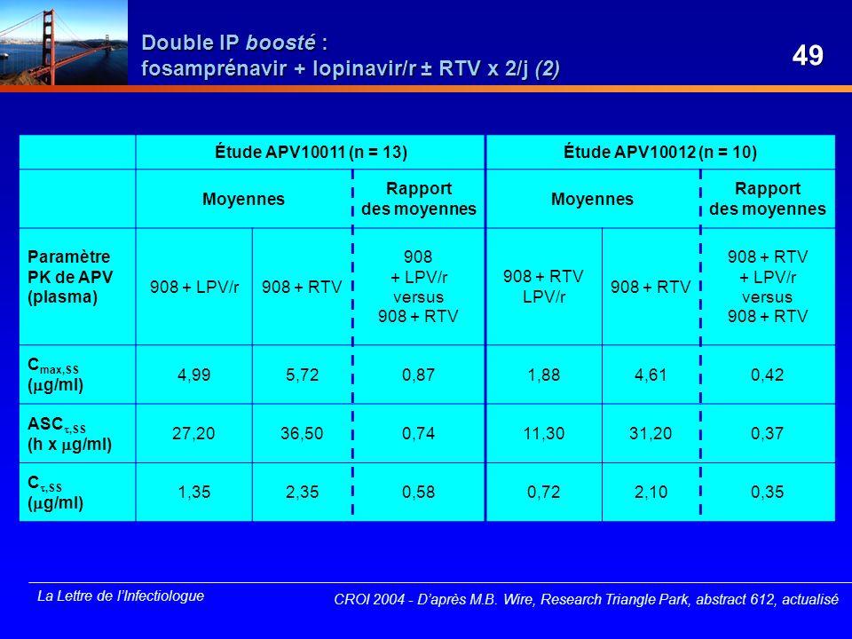 La Lettre de lInfectiologue Étude APV10011 (n = 13)Étude APV10012 (n = 10) Moyennes Rapport des moyennes Moyennes Rapport des moyennes Paramètre PK de