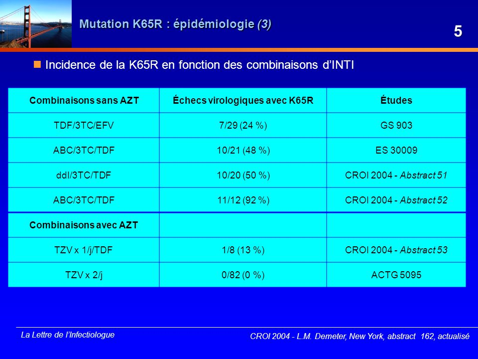 La Lettre de lInfectiologue Multirésistance : maintien de la pression de sélection (VISTA) VISTA (ANRS) : étude pilote, multicentrique, prospective évaluant le maintien des mutations de résistance sous un traitement antirétroviral « allégé » (IDV/r 200/100 mg x 2 + 3TC 150 mg x 2) inclusion de 26 patients très largement prétraités sans alternative thérapeutique -durée sous traitement : 8 ans -CD4 médian = 340/mm 3 et CV médiane = 4,48 log 10 copies/ml suivi jusquà S24 (réalisation du génotype à J0 et à S24) Résultats à S24 : diminution médiane de 49 CD4/mm 3 et augmentation médiane de 0,22 log pendant létude, 10 patients sur 26 ont une baisse de CD4 25 % et/ou une augmentation de CV 0,7 log pente des CD4 non différente entre avant et après linclusion (- 6,9 versus - 9,8 CD4/mois) absence dévolution génotypique entre J0 et S24 CROI 2004 - D après O.