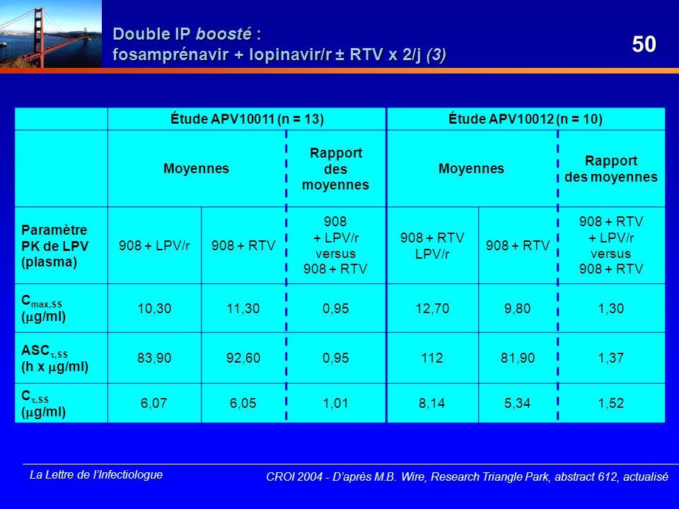 La Lettre de lInfectiologue Double IP boosté : fosamprénavir + lopinavir/r ± RTV x 2/j (3) Étude APV10011 (n = 13)Étude APV10012 (n = 10) Moyennes Rap