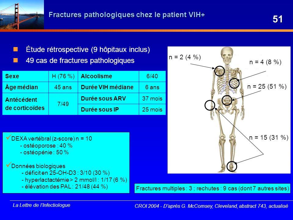 La Lettre de lInfectiologue Fractures pathologiques chez le patient VIH+ Étude rétrospective (9 hôpitaux inclus) 49 cas de fractures pathologiques CRO