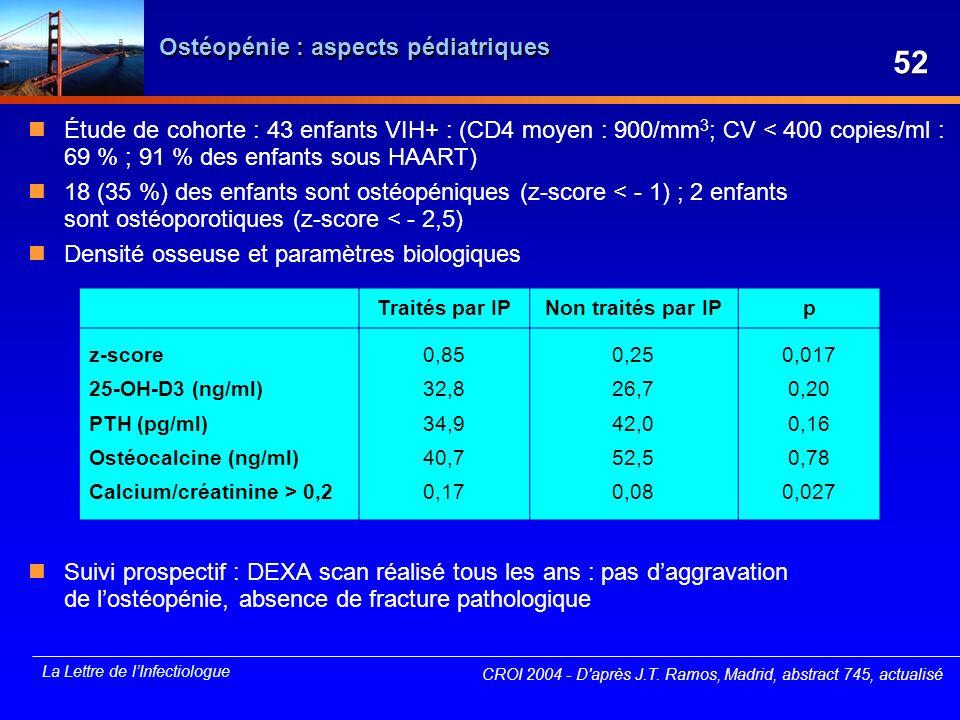 La Lettre de lInfectiologue Ostéopénie : aspects pédiatriques Étude de cohorte : 43 enfants VIH+ : (CD4 moyen : 900/mm 3 ; CV < 400 copies/ml : 69 % ;