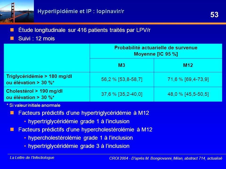 La Lettre de lInfectiologue Hyperlipidémie et IP : lopinavir/r Étude longitudinale sur 416 patients traités par LPV/r Suivi : 12 mois Facteurs prédict