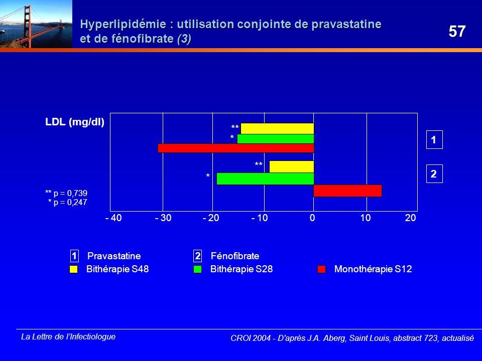 La Lettre de lInfectiologue Hyperlipidémie : utilisation conjointe de pravastatine et de fénofibrate (3) CROI 2004 - D'après J.A. Aberg, Saint Louis,