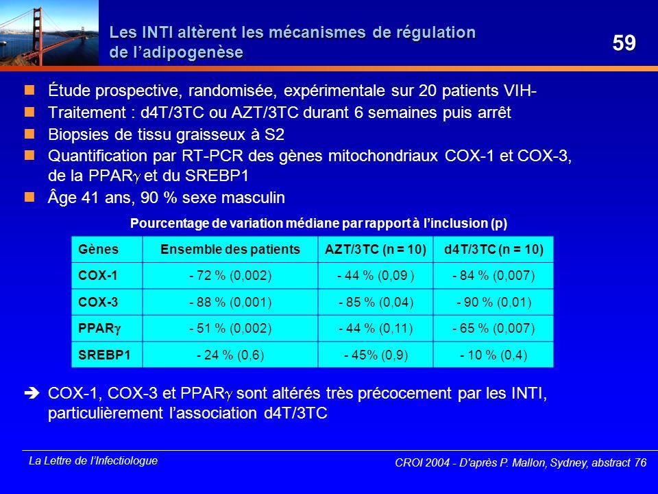 La Lettre de lInfectiologue Les INTI altèrent les mécanismes de régulation de ladipogenèse Étude prospective, randomisée, expérimentale sur 20 patient