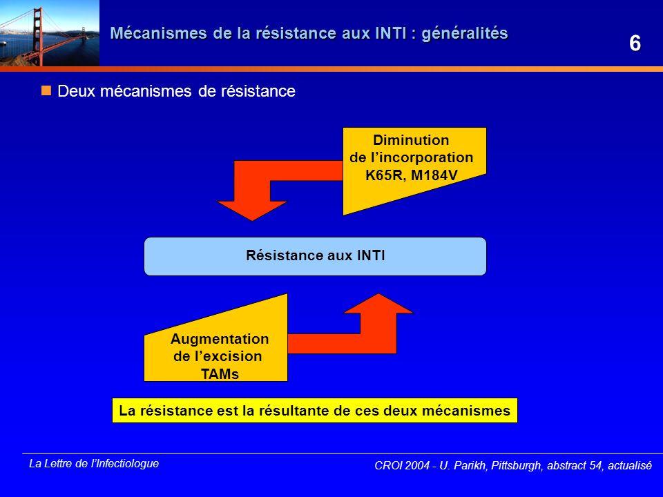 La Lettre de lInfectiologue Mécanismes de la résistance aux INTI : mutation K65R Étude in vitro de linteraction entre la K65R et les TAMs modèle étudiant des virus porteurs de deux profils de TAMs en présence ou non de la K65R dans un test phénotypique recombinant -profil 1 : M41L/L210W/T215Y -profil 2 : D67N/K70R/T215F/K219Q Résultats la K65R antagonise leffet des TAMs entraînant une resensibilisation des virus résistants à lAZT (quel que soit le profil) (p < 0,001) les TAMs (quel que soit le profil) antagonisent leffet de la K65R sur la résistance à lABC (p < 0,005) les TAMs (profil 2) antagonisent leffet de la K65R sur la résistance au TDF (p < 0,005) et à un moindre degré au ddI (p = 0,19) la K65R potentialise leffet de la M184V sur la résistance à lABC et au ddI (p < 0,01) la M184V antagonise leffet de la K65R sur la résistance au TDF avec une resensibilisation phénotypique (p < 0,01) CROI 2004 - U.