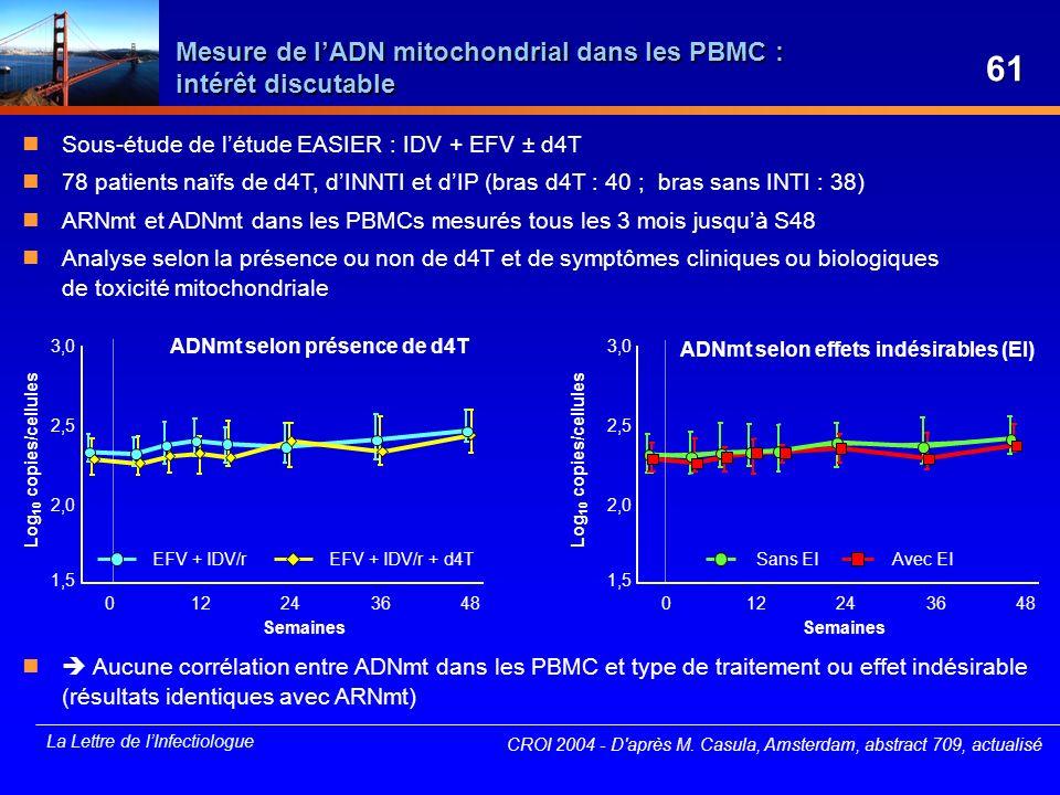 La Lettre de lInfectiologue Sous-étude de létude EASIER : IDV + EFV ± d4T 78 patients naïfs de d4T, dINNTI et dIP (bras d4T : 40 ; bras sans INTI : 38