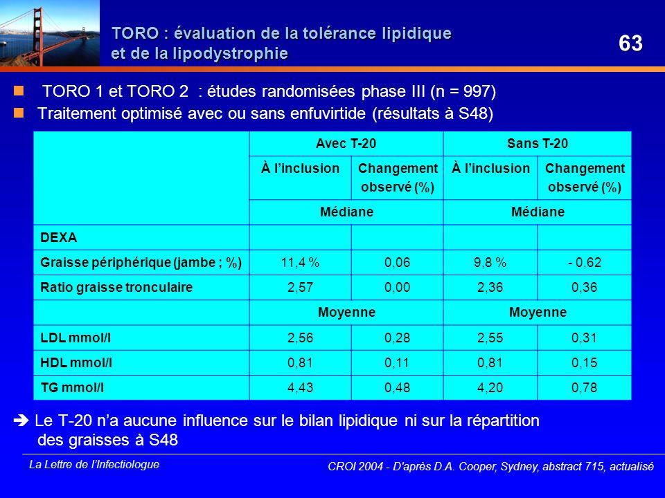 La Lettre de lInfectiologue TORO : évaluation de la tolérance lipidique et de la lipodystrophie TORO 1 et TORO 2 : études randomisées phase III (n = 9