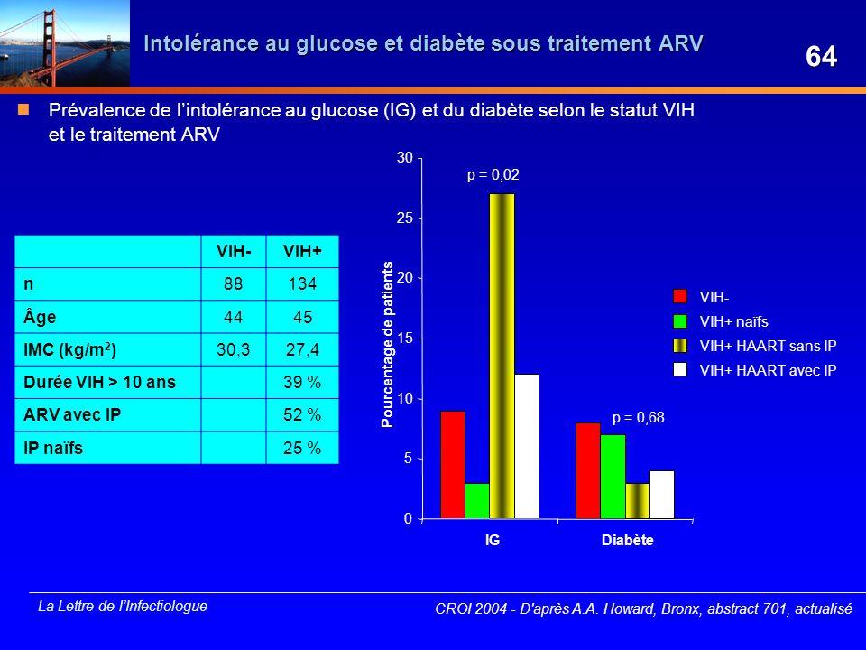 La Lettre de lInfectiologue VIH- VIH+ naïfs VIH+ HAART sans IP VIH+ HAART avec IP 0 5 10 15 20 25 30 IGDiabète p = 0,02 p = 0,68 Pourcentage de patien