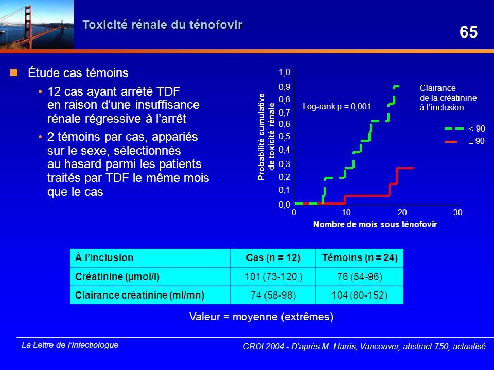 La Lettre de lInfectiologue Toxicité rénale du ténofovir CROI 2004 - Daprès M. Harris, Vancouver, abstract 750, actualisé 3020100 1,0 0,9 0,8 0,7 0,6