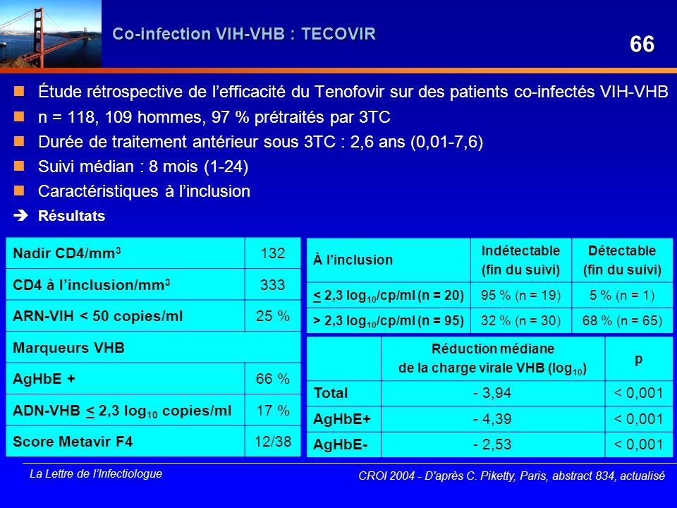 La Lettre de lInfectiologue Co-infection VIH-VHB : TECOVIR Étude rétrospective de lefficacité du Tenofovir sur des patients co-infectés VIH-VHB n = 11