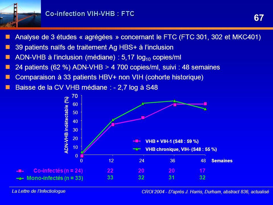 La Lettre de lInfectiologue VHB chronique, VIH- (S48 : 55 %) Mono-infectés (n = 33) 50 60 70 40 30 20 10 0 012243648 ADN-VHB indétectable (%) Semaines