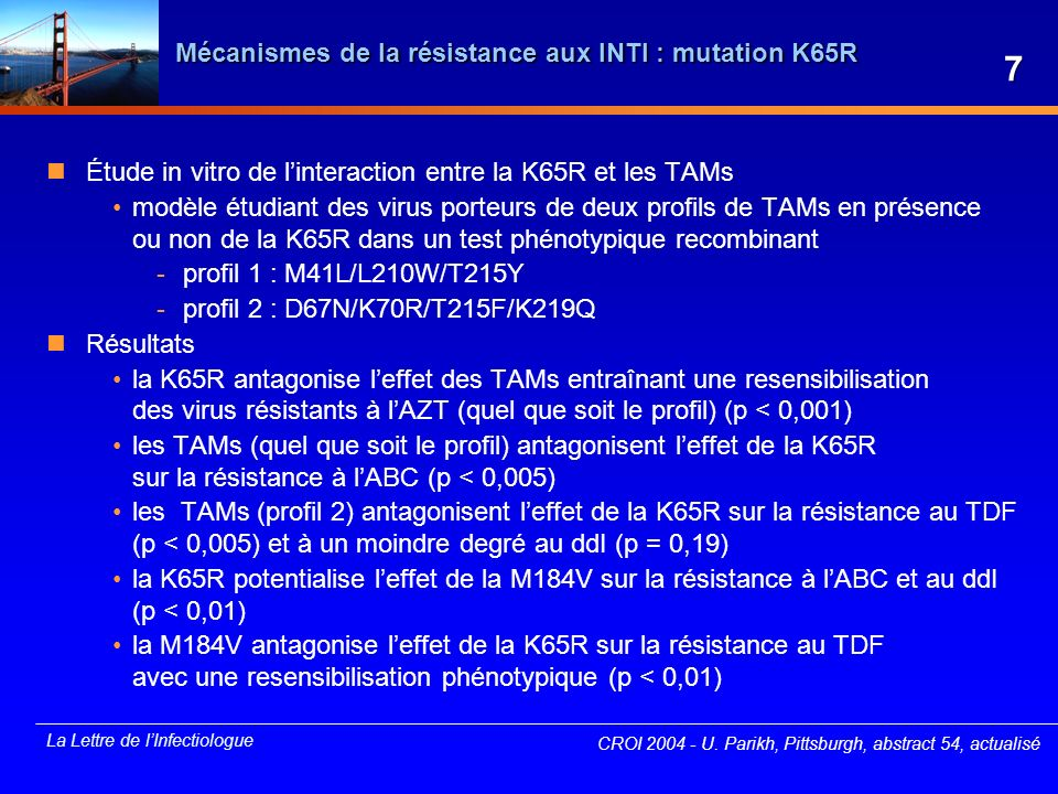 La Lettre de lInfectiologue Mécanismes de la résistance aux INTI : impact de la mutation K65R (1) Effet de la K65R sur la résistance à lAZT méthode in vitro : test dexcision de lAZT résultats La K65R diminue lactivité dexcision de 50 %, entraînant une négativation de la résistance induite par les TAMs CROI 2004 - U.