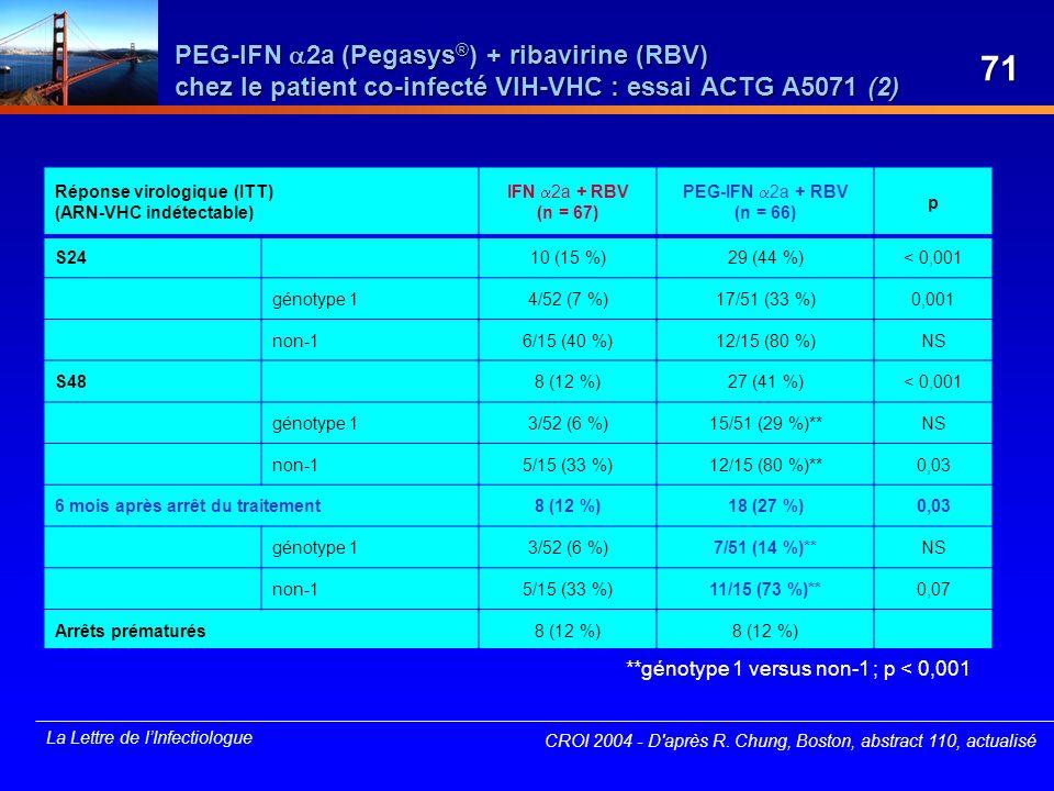 La Lettre de lInfectiologue PEG-IFN 2a (Pegasys ® ) + ribavirine (RBV) chez le patient co-infecté VIH-VHC : essai ACTG A5071 (2) Réponse virologique (
