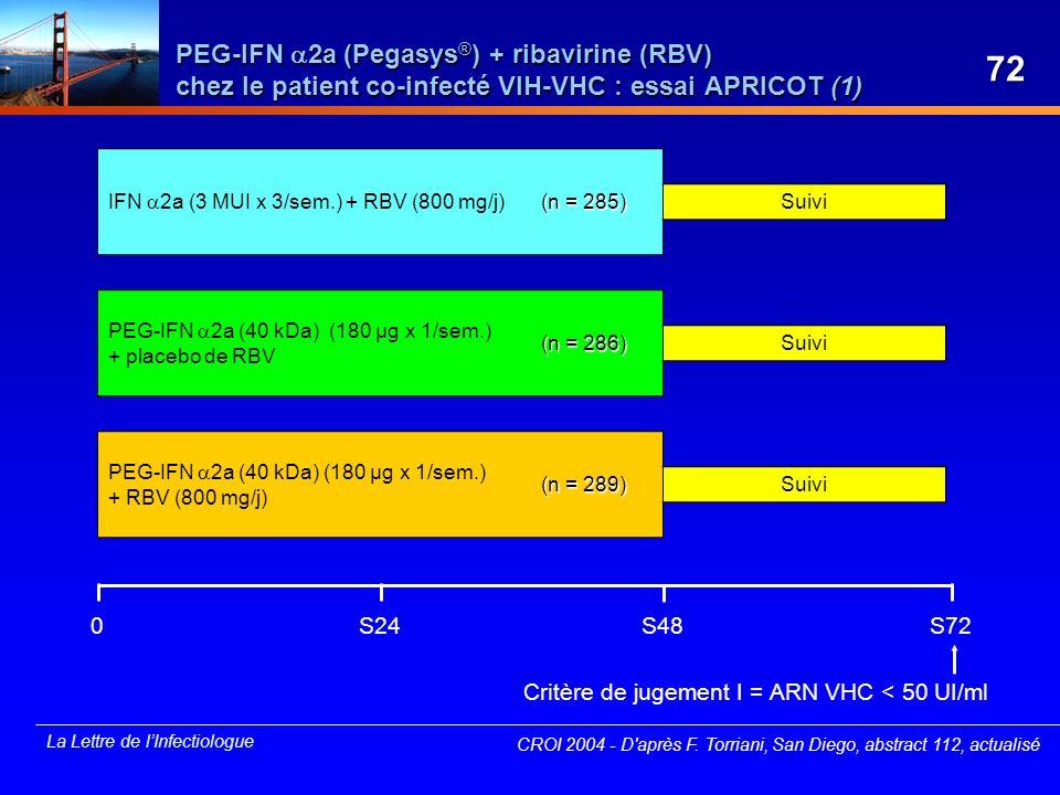 La Lettre de lInfectiologue 0S48S24S72 PEG-IFN 2a (Pegasys ® ) + ribavirine (RBV) chez le patient co-infecté VIH-VHC : essai APRICOT (1) CROI 2004 - D