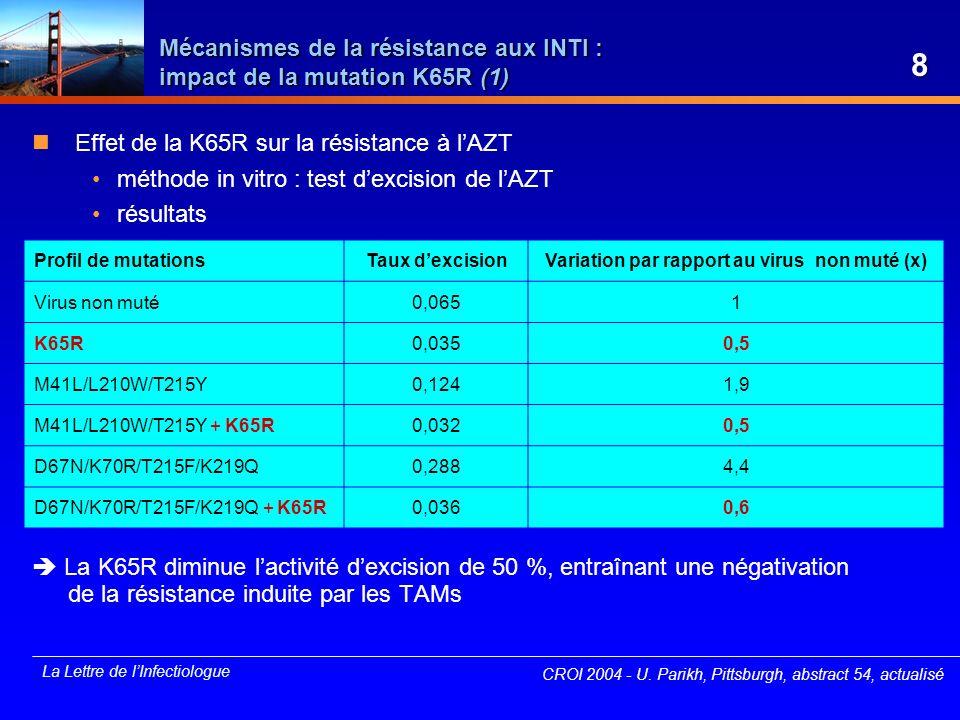 La Lettre de lInfectiologue Mécanismes de la résistance aux INTI : impact de la mutation K65R (2) CROI 2004 - K.L White, Foster City, abstract 55, actualisé Conséquences sur la sensibilité phénotypique mesurée in vitro Abacavir ddl Ténofovir d4T AZT INTIFixation/ incorporation Stabilité par diminution de lexcision Hypersensible Sensible Résistant Sensible Effet de la K65R sur les mécanismes de résistance aux INTI 9 9