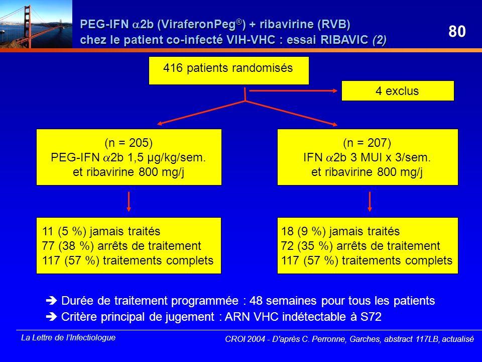 La Lettre de lInfectiologue 416 patients randomisés 4 exclus (n = 205) PEG-IFN 2b 1,5 µg/kg/sem. et ribavirine 800 mg/j (n = 207) IFN 2b 3 MUI x 3/sem