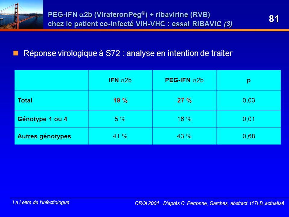 La Lettre de lInfectiologue IFN 2bPEG-IFN 2b p Total19 %27 %0,03 Génotype 1 ou 45 %16 %0,01 Autres génotypes41 %43 %0,68 CROI 2004 - D'après C. Perron