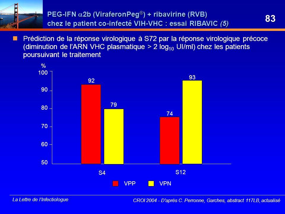 La Lettre de lInfectiologue CROI 2004 - D'après C. Perronne, Garches, abstract 117LB, actualisé VPPVPN 100 90 70 50 S12 S4 60 80 92 79 74 93 Prédictio