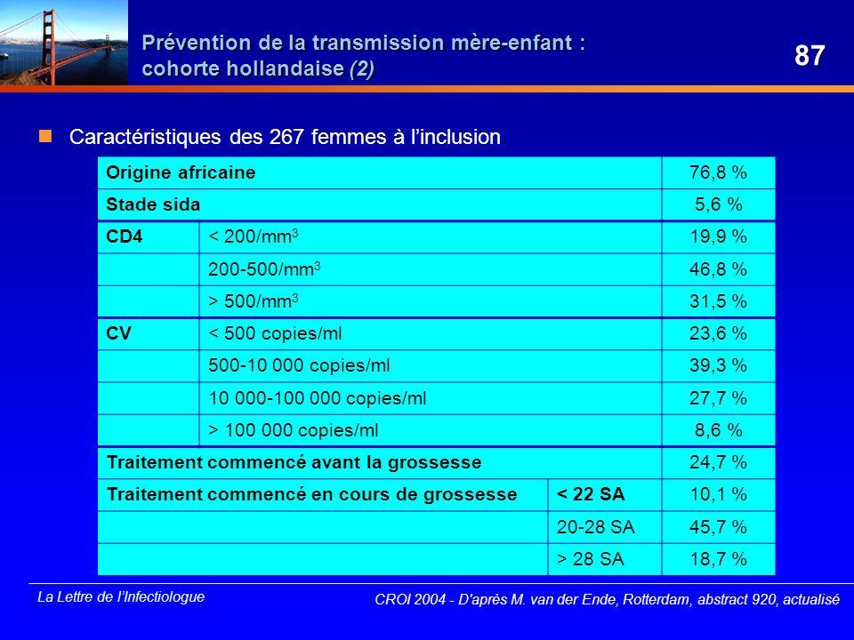 La Lettre de lInfectiologue Prévention de la transmission mère-enfant : cohorte hollandaise (2) Caractéristiques des 267 femmes à linclusion CROI 2004