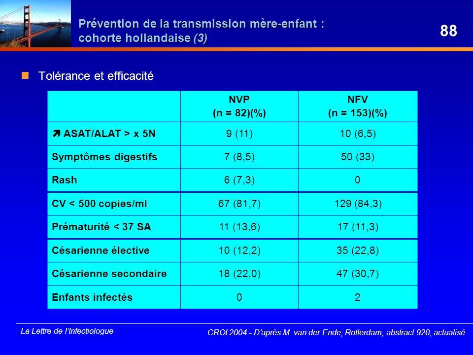 La Lettre de lInfectiologue Prévention de la transmission mère-enfant : cohorte hollandaise (3) Tolérance et efficacité CROI 2004 - D'après M. van der