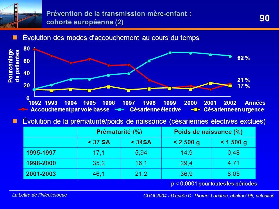 La Lettre de lInfectiologue Prévention de la transmission mère-enfant : cohorte européenne (2) Évolution des modes daccouchement au cours du temps Évo