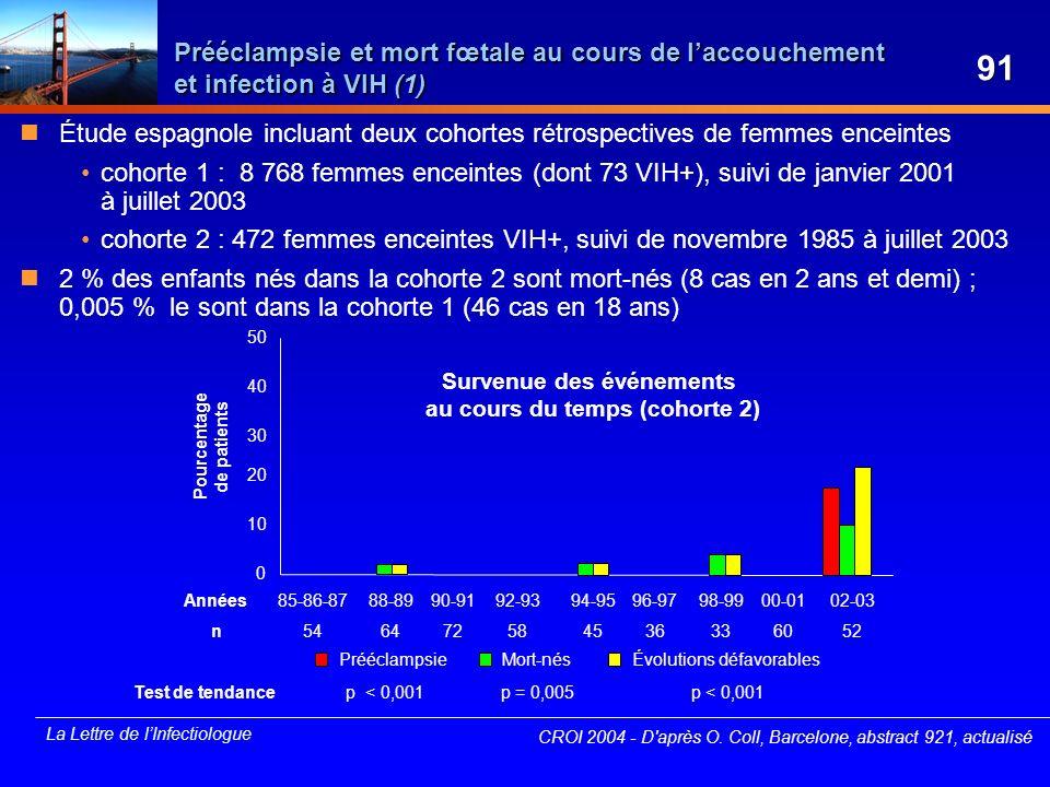 La Lettre de lInfectiologue Prééclampsie et mort fœtale au cours de laccouchement et infection à VIH (1) CROI 2004 - D'après O. Coll, Barcelone, abstr