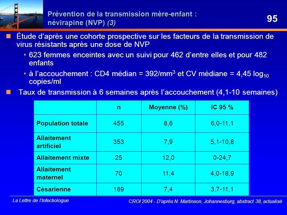 La Lettre de lInfectiologue Prévention de la transmission mère-enfant : névirapine (NVP) (3) Étude daprès une cohorte prospective sur les facteurs de