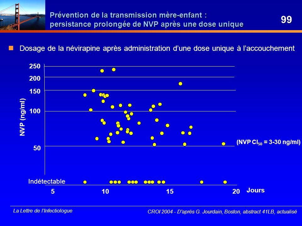 La Lettre de lInfectiologue Prévention de la transmission mère-enfant : persistance prolongée de NVP après une dose unique Dosage de la névirapine apr