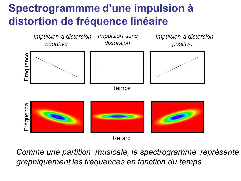 Le spectrogramme dune onde E(t) Nous devons calculer le spectre associé au produit : E(t) g(t- ) g(t- ) E(t) temps 0 Le spectrogramme décrit la couleur et lintensité E(t) à linstant.