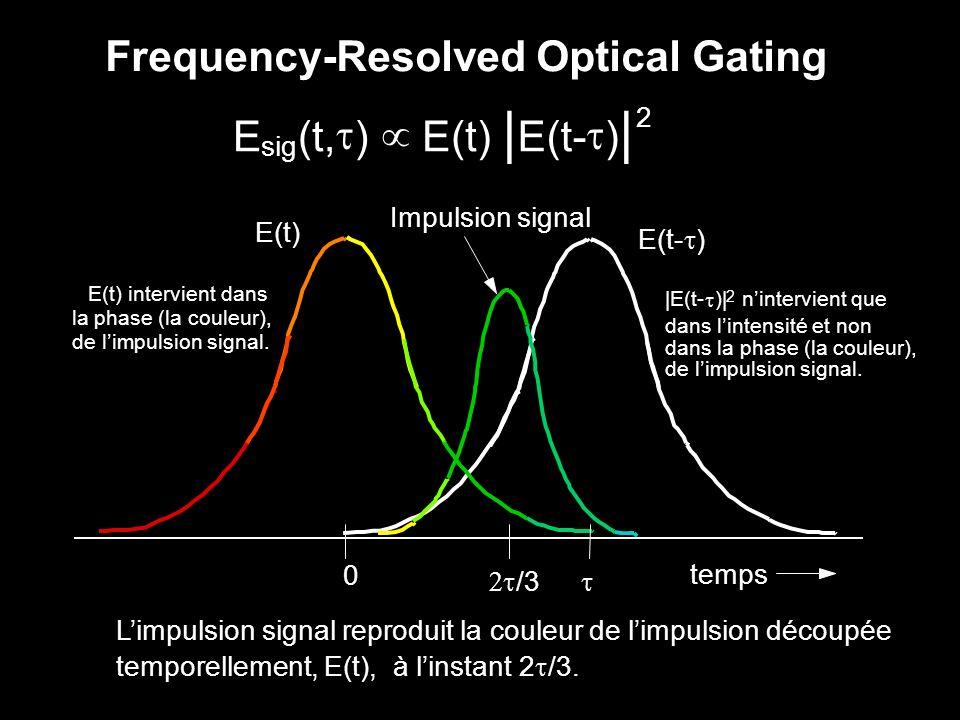 I FROG (, ) = E sig (t, ) e - i t dt 2 La technique FROG consiste à découper temporellement limpulsion à laide dune réplique delle-même, retardée avec un délai variable, au sein dun milieu présentant une non-linéarité optique instantanée ; puis à résoudre spectralement chaque tranche de limpulsion.