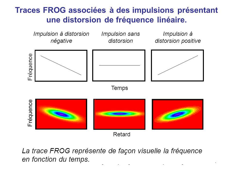 Frequency-Resolved Optical Gating E sig (t, ) E(t) | E(t- ) | 2 E(t- ) E(t) temps 0 Impulsion signal /3 Limpulsion signal reproduit la couleur de limpulsion découpée temporellement, E(t), à linstant 2 /3.