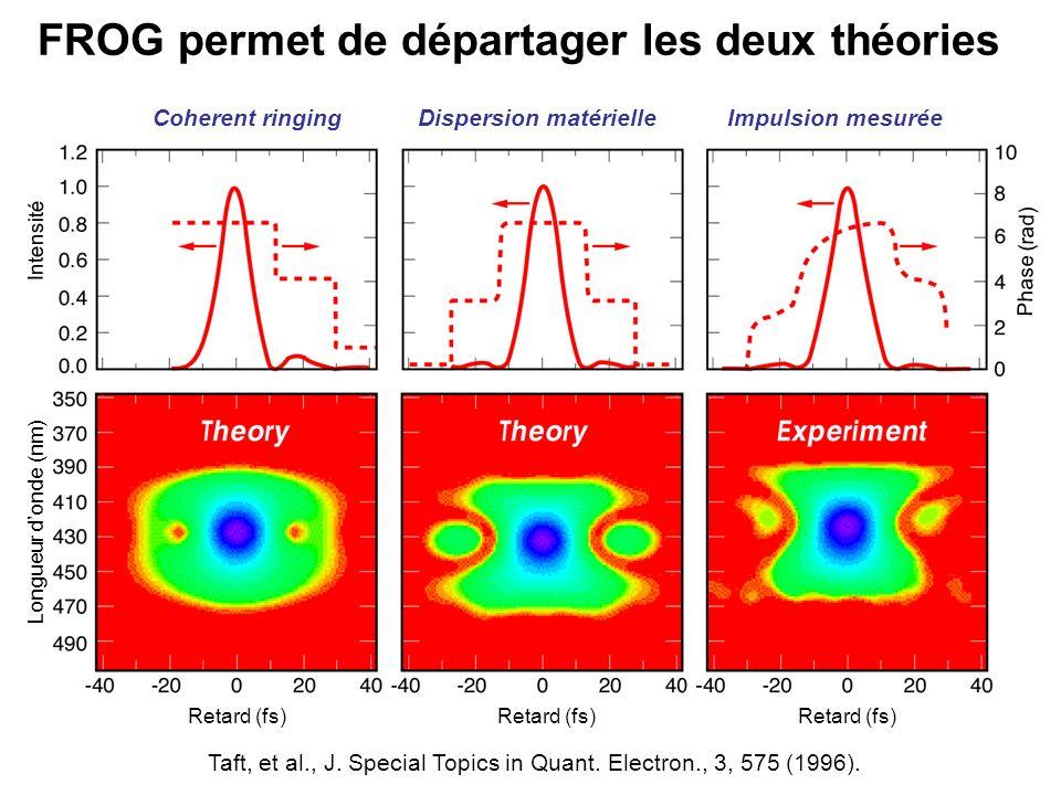Pour cette impulsion, la densité spectrale mesurée avait deux bosses et lautocorrélation présentait des ailes.