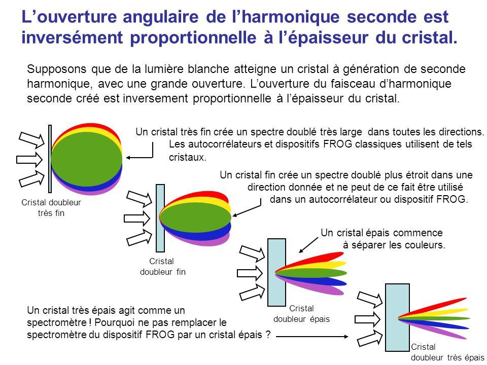 Caméra Cristal générant lharmonique seconde E(t) E(t- ) Retard variable Spectromètre Le cristal doit être très fin Éliminons la ligne à retard .