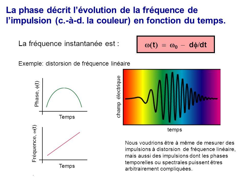 t d dt La fréquence instantanée est : Exemple: distorsion de fréquence linéaire Phase, (t) Temps Fréquence, (t) time Nous voudrions être à même de mesurer des impulsions à distorsion de fréquence linéaire, mais aussi des impulsions dont les phases temporelles ou spectrales puissent êtres arbitrairement compliquées.