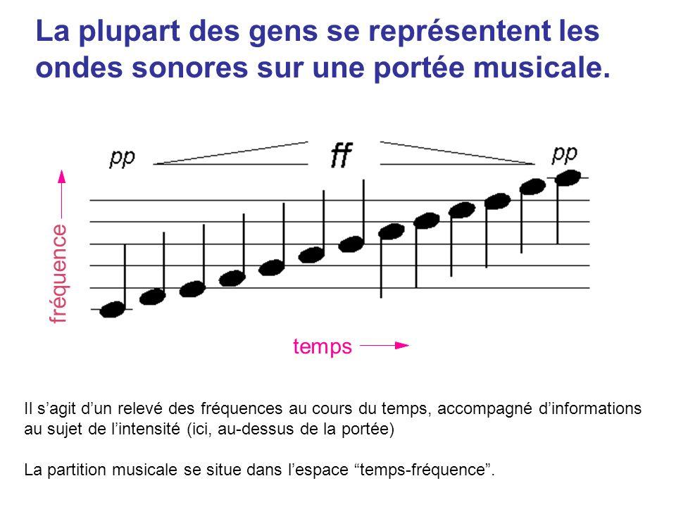 Il sagit dun relevé des fréquences au cours du temps, accompagné dinformations au sujet de lintensité (ici, au-dessus de la portée) La partition musicale se situe dans lespace temps-fréquence.