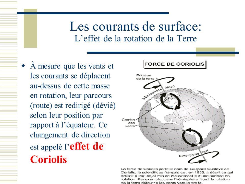 Les courants de surface: Leffet de la rotation de la Terre À mesure que les vents et les courants se déplacent au-dessus de cette masse en rotation, leur parcours (route) est redirigé (dévié) selon leur position par rapport à léquateur.