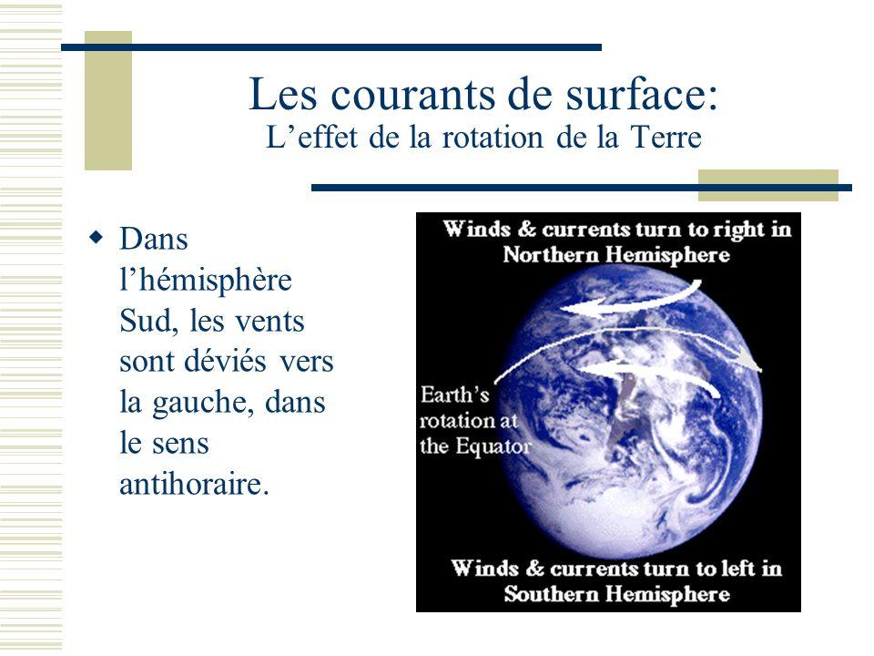 Les courants de surface: Leffet de la rotation de la Terre Dans lhémisphère Sud, les vents sont déviés vers la gauche, dans le sens antihoraire.