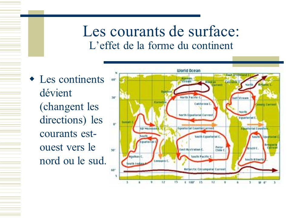Les courants de surface: Leffet de la forme du continent Les continents dévient (changent les directions) les courants est- ouest vers le nord ou le s