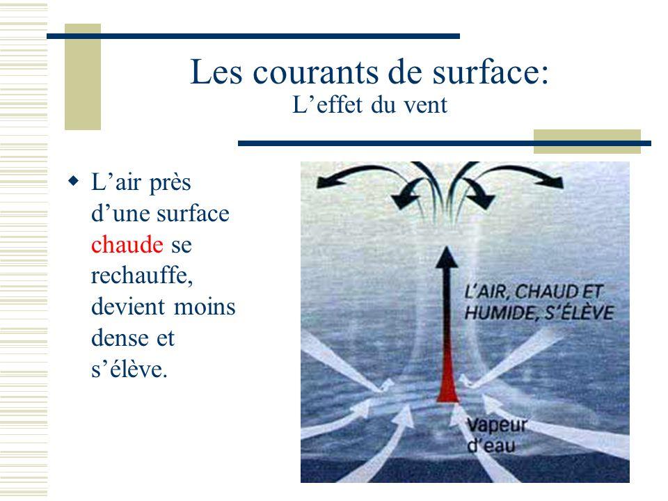 Les courants de surface: Leffet du vent Lair près dune surface chaude se rechauffe, devient moins dense et sélève.
