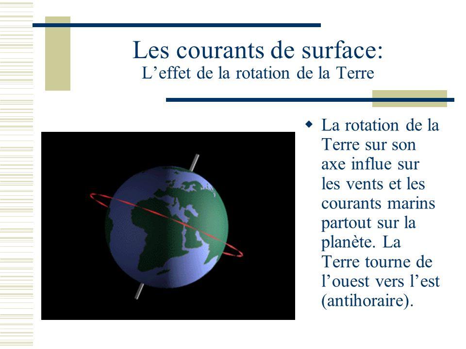 Les courants de surface: Leffet de la rotation de la Terre La rotation de la Terre sur son axe influe sur les vents et les courants marins partout sur la planète.