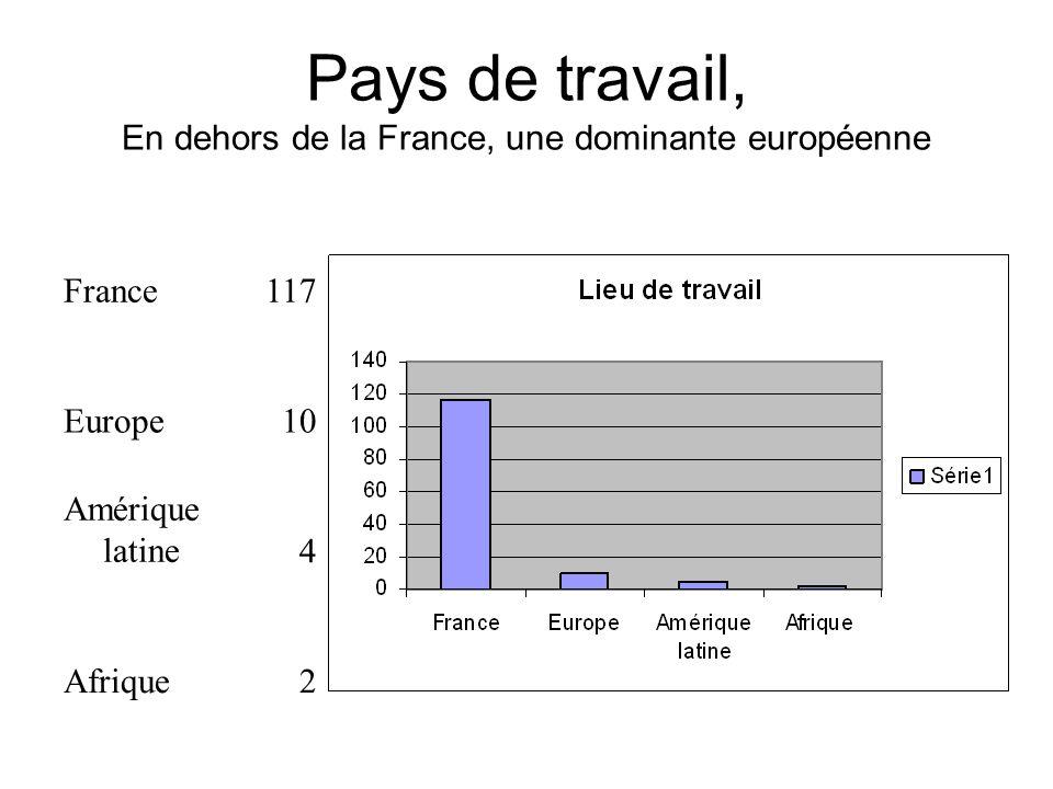 Pays de travail, En dehors de la France, une dominante européenne France117 Europe10 Amérique latine4 Afrique2