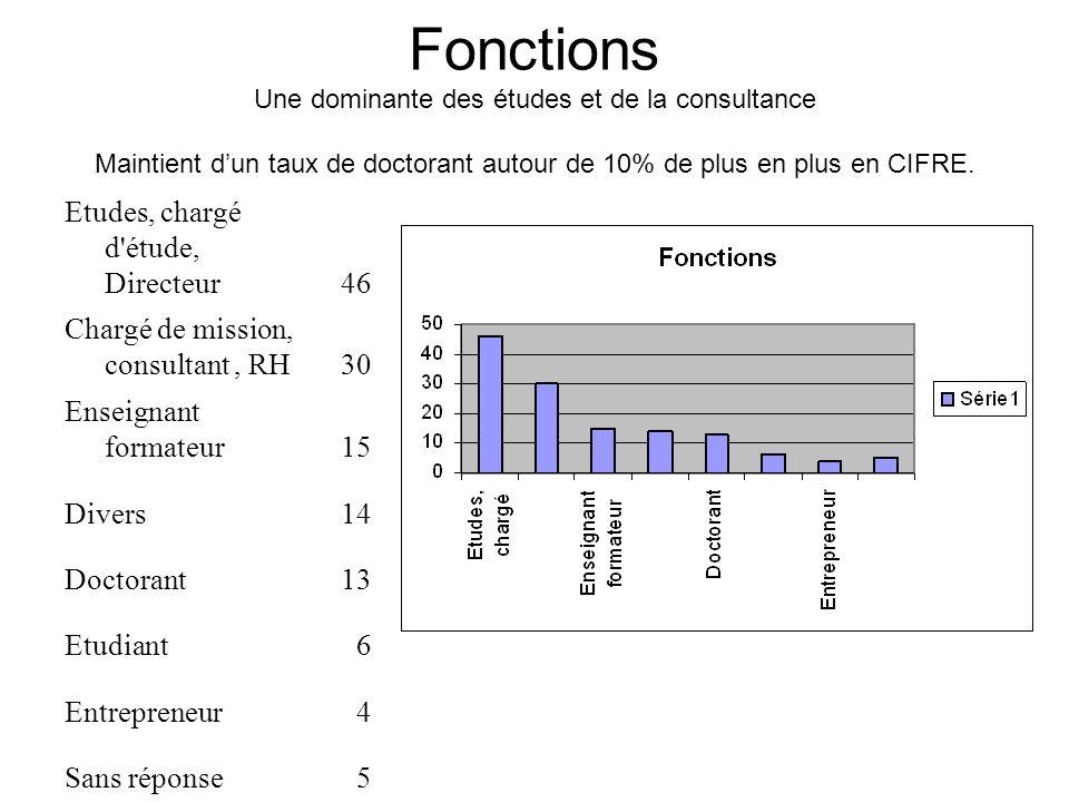 Fonctions Une dominante des études et de la consultance Maintient dun taux de doctorant autour de 10% de plus en plus en CIFRE.