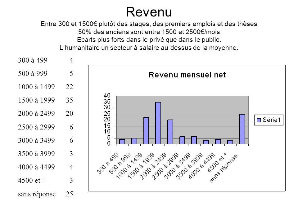 Revenu Entre 300 et 1500 plutôt des stages, des premiers emplois et des thèses 50% des anciens sont entre 1500 et 2500/mois Ecarts plus forts dans le privé que dans le public.