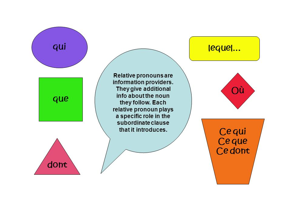 qui que dont lequel… Ce qui Ce que Ce dont Relative pronouns are information providers. They give additional info about the noun they follow. Each rel