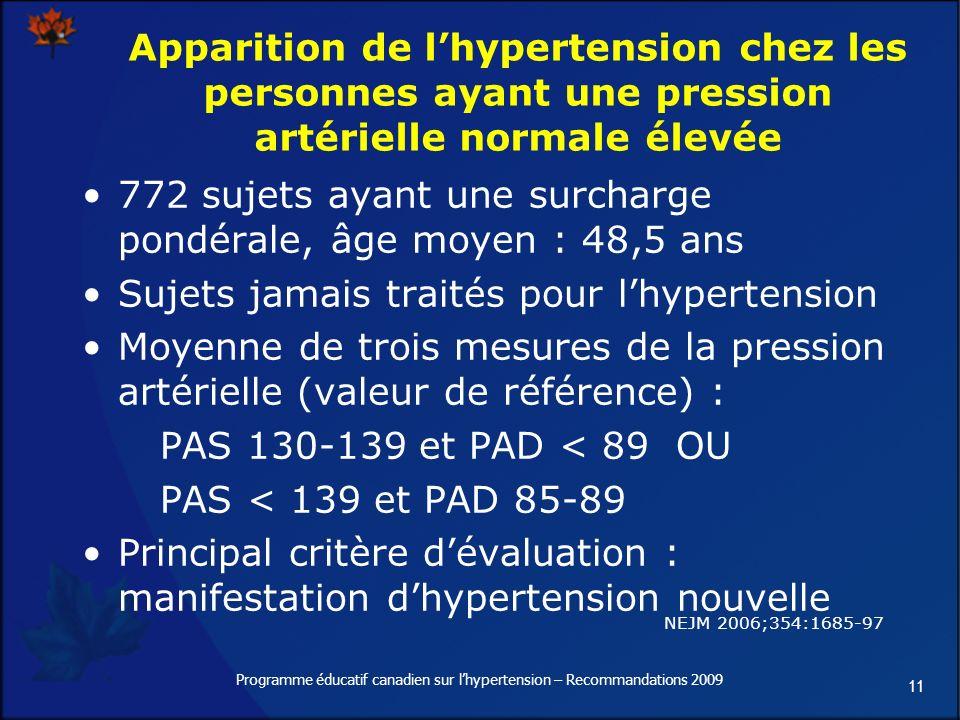 11 Programme éducatif canadien sur lhypertension – Recommandations 2009 Apparition de lhypertension chez les personnes ayant une pression artérielle normale élevée 772 sujets ayant une surcharge pondérale, âge moyen : 48,5 ans Sujets jamais traités pour lhypertension Moyenne de trois mesures de la pression artérielle (valeur de référence) : PAS 130-139 et PAD < 89 OU PAS < 139 et PAD 85-89 Principal critère dévaluation : manifestation dhypertension nouvelle NEJM 2006;354:1685-97
